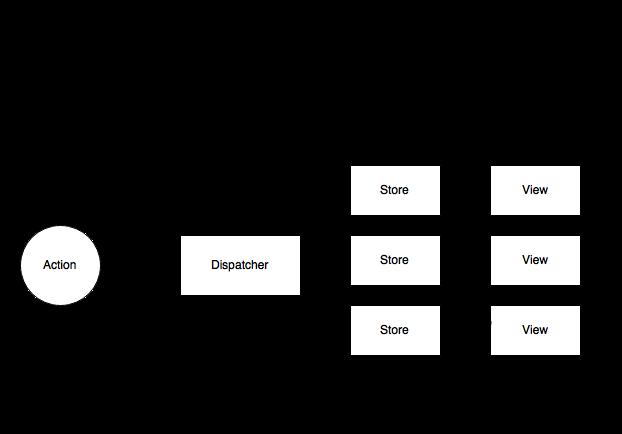 react and flux and a little redux : flux diagram - findchart.co